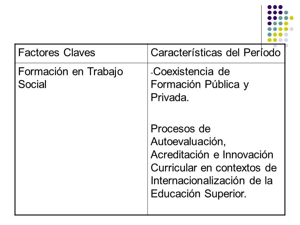 Factores ClavesCaracterísticas del Período Formación en Trabajo Social - Coexistencia de Formación Pública y Privada. Procesos de Autoevaluación, Acre