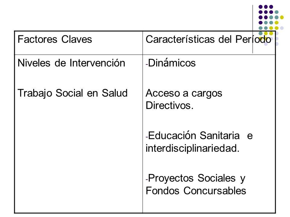 Factores ClavesCaracterísticas del Período Niveles de Intervención Trabajo Social en Salud - Din á micos Acceso a cargos Directivos. - Educaci ó n San