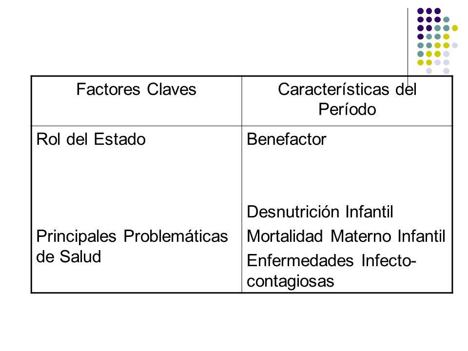 Factores ClavesCaracterísticas del Período Conceptos Claves en Salud Referentes Legales en Salud Educación Sanitaria Asistencialidad Creación de la Junta de Beneficencia Pública (1917) Creación del Ministerio de Salubridad, Asistencia y Previsión Social (1924) Creación del SNS y el SSS (1952)
