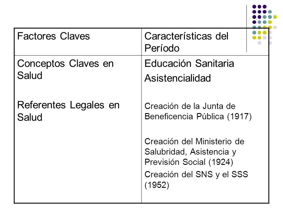Factores ClavesCaracterísticas del Período Conceptos Claves en Salud Referentes Legales en Salud Educación Sanitaria Asistencialidad Creación de la Ju