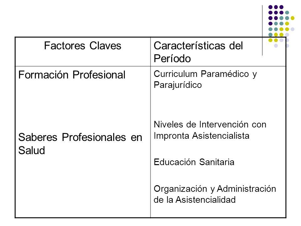 Factores ClavesCaracterísticas del Período Formación Profesional Saberes Profesionales en Salud Curriculum Paramédico y Parajurídico Niveles de Interv