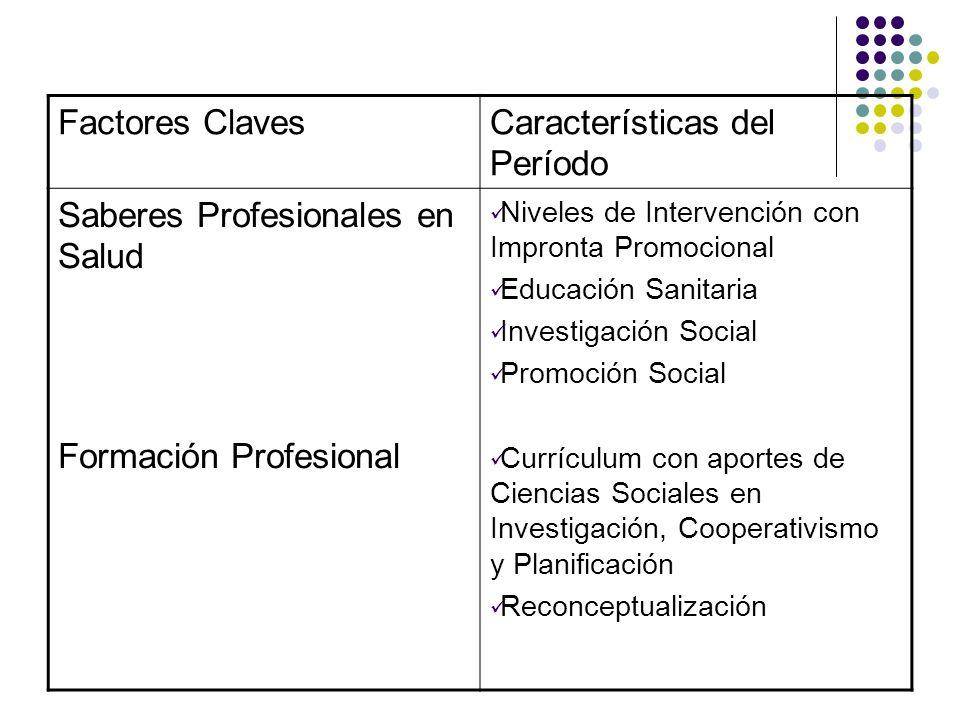 Factores ClavesCaracterísticas del Período Saberes Profesionales en Salud Formación Profesional Niveles de Intervención con Impronta Promocional Educa