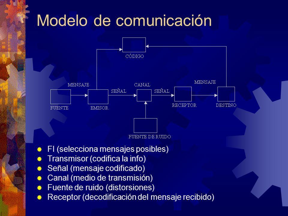 Modelo de comunicación FI (selecciona mensajes posibles) Transmisor (codifica la info) Señal (mensaje codificado) Canal (medio de transmisión) Fuente de ruido (distorsiones) Receptor (decodificación del mensaje recibido)