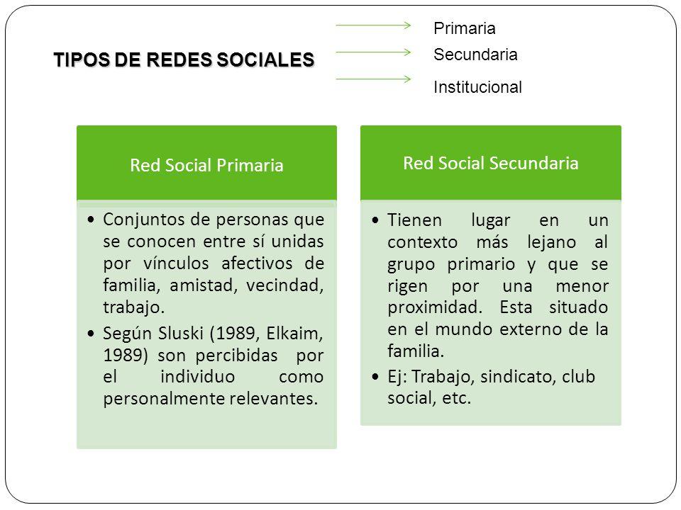 TIPOS DE REDES SOCIALES Primaria Secundaria Institucional Red Social Primaria Conjuntos de personas que se conocen entre sí unidas por vínculos afecti