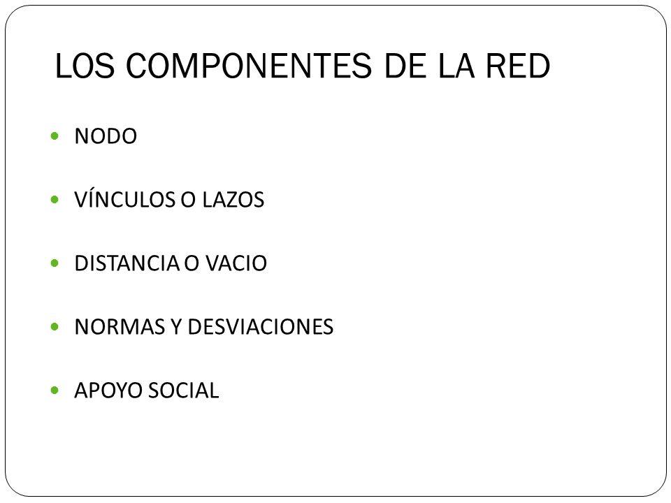 LOS COMPONENTES DE LA RED NODO VÍNCULOS O LAZOS DISTANCIA O VACIO NORMAS Y DESVIACIONES APOYO SOCIAL