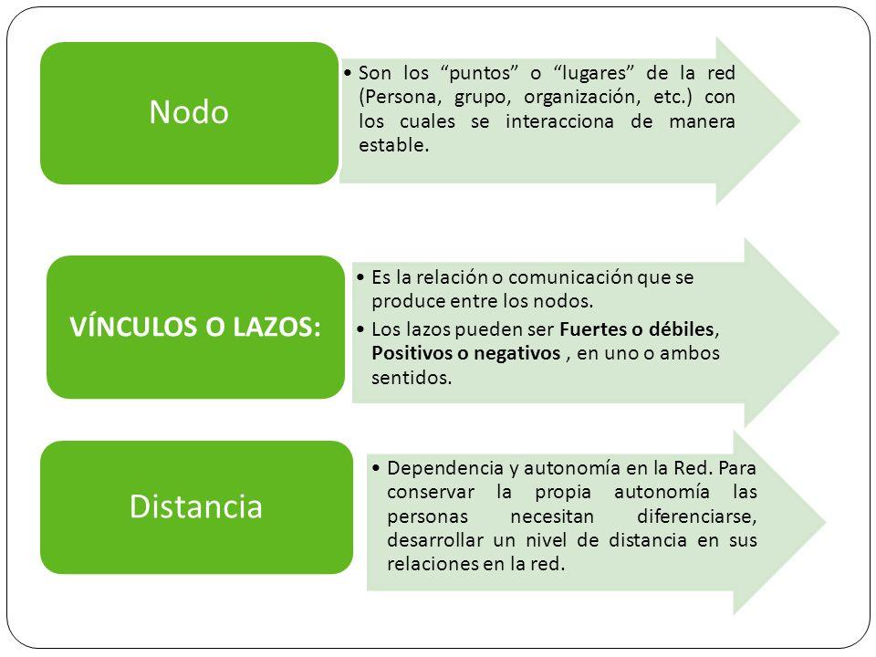 Son los puntos o lugares de la red (Persona, grupo, organización, etc.) con los cuales se interacciona de manera estable. Nodo Es la relación o comuni