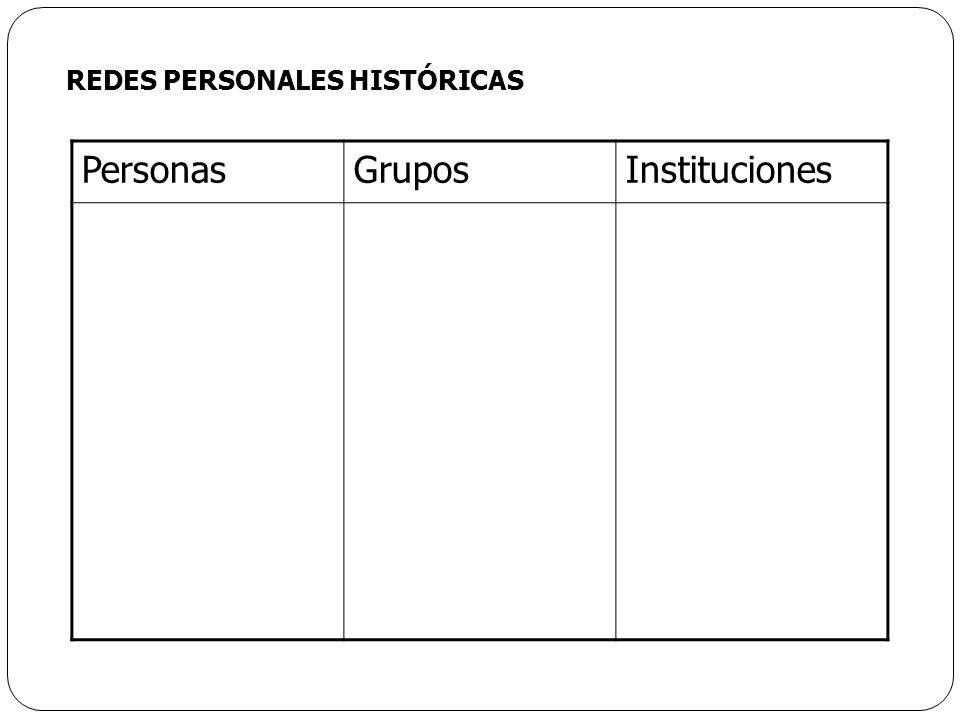 PersonasGruposInstituciones REDES PERSONALES HISTÓRICAS
