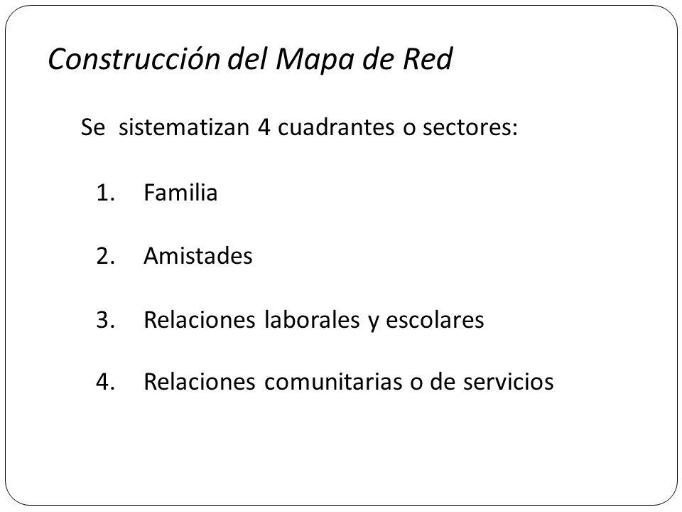 Construcción del Mapa de Red Se sistematizan 4 cuadrantes o sectores: 1.Familia 2.Amistades 3.Relaciones laborales y escolares 4.Relaciones comunitari