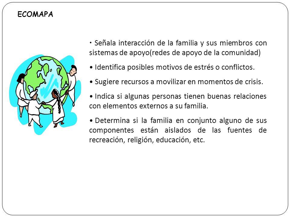 ECOMAPA Señala interacción de la familia y sus miembros con sistemas de apoyo(redes de apoyo de la comunidad) Identifica posibles motivos de estrés o