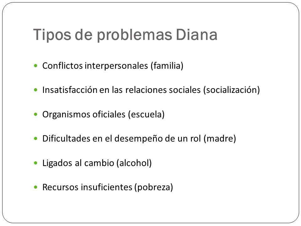 Tipos de problemas Diana Conflictos interpersonales (familia) Insatisfacción en las relaciones sociales (socialización) Organismos oficiales (escuela)
