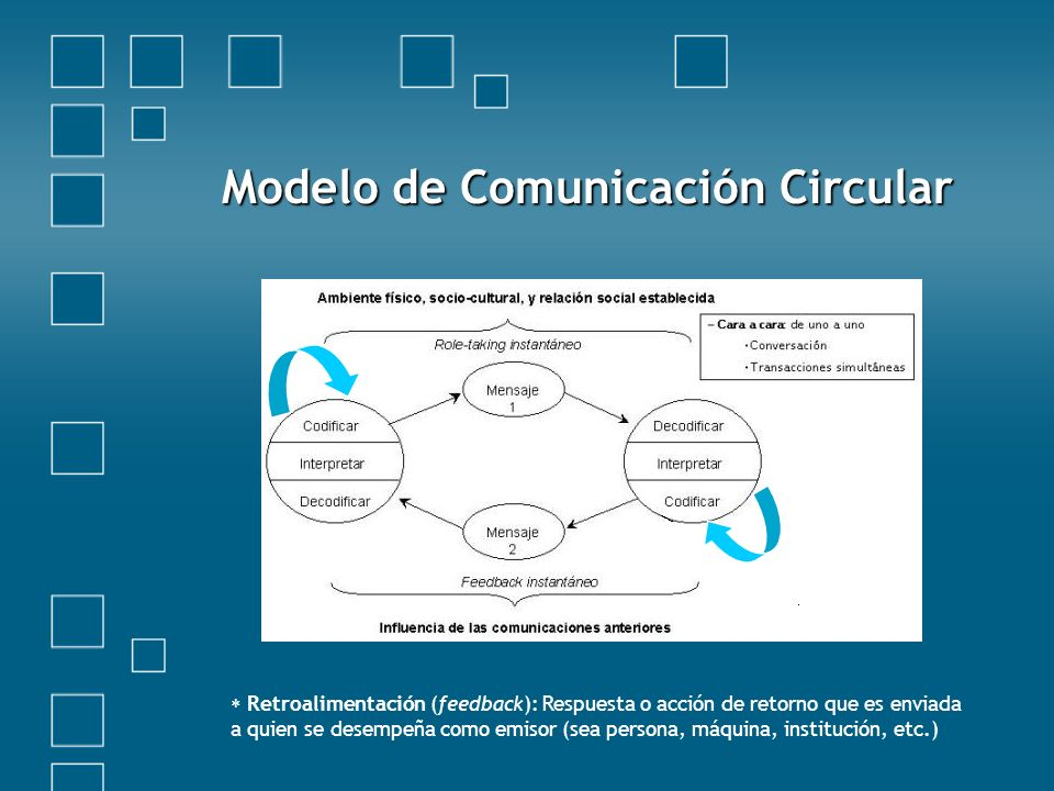 Modelo de Comunicación Circular Retroalimentación (feedback): Respuesta o acción de retorno que es enviada a quien se desempeña como emisor (sea persona, máquina, institución, etc.)