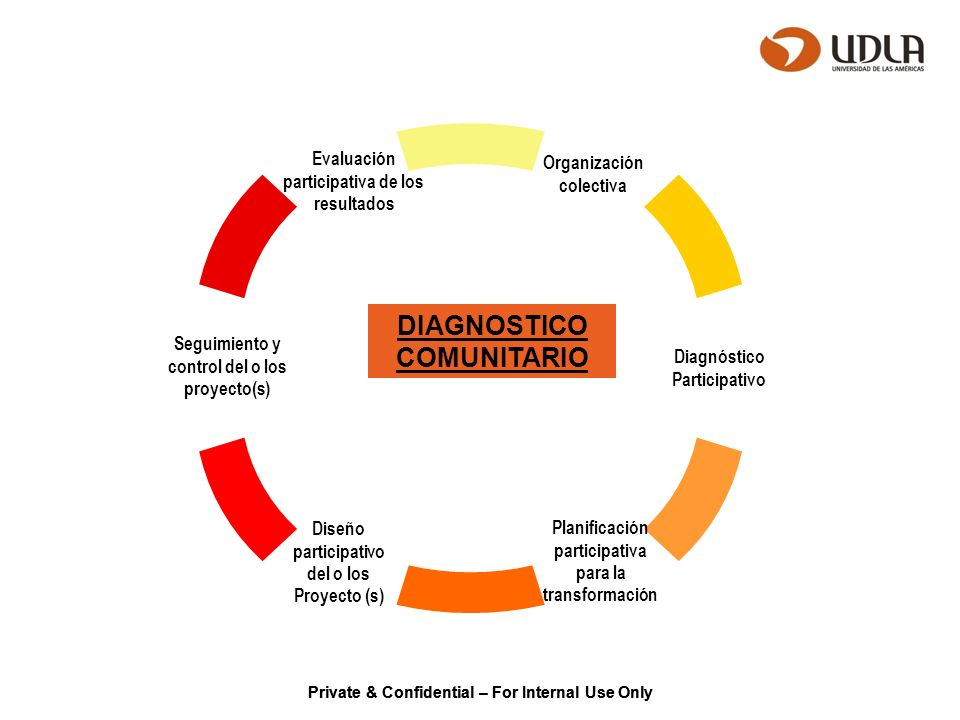 Private & Confidential – For Internal Use Only Ciclo comunal DIAGNOSTICO COMUNITARIO