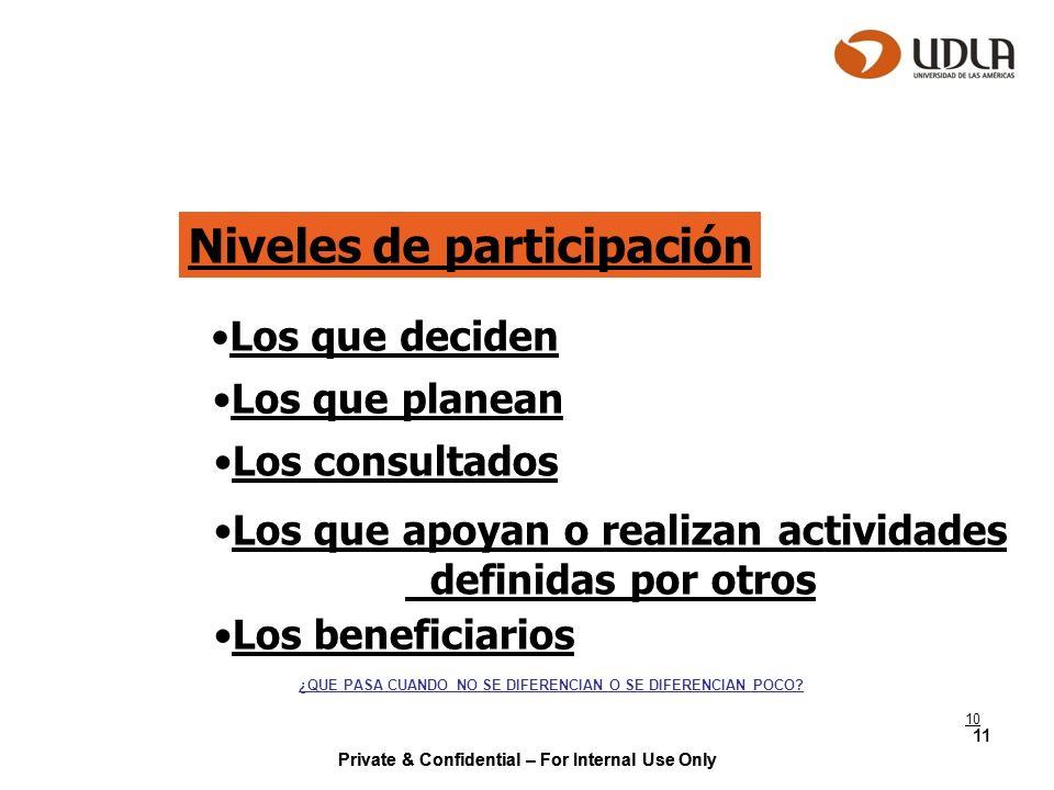 Private & Confidential – For Internal Use Only 11 Niveles de participación Los que deciden Los que planean Los consultados Los que apoyan o realizan a