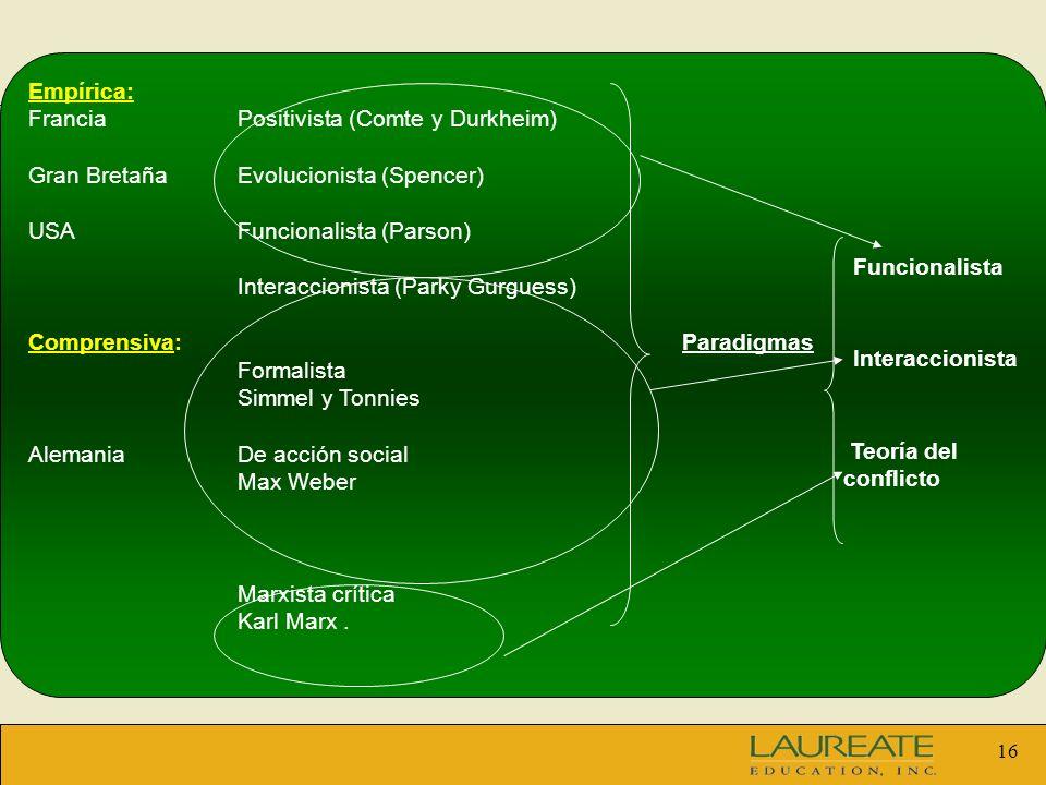 16 Empírica: FranciaPositivista (Comte y Durkheim) Gran BretañaEvolucionista (Spencer) USAFuncionalista (Parson) Interaccionista (Parky Gurguess) Comp
