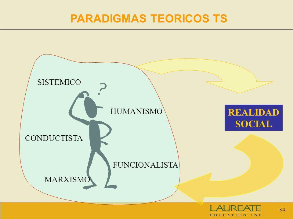 34 PARADIGMAS TEORICOS TS REALIDAD SOCIAL HUMANISMO MARXISMO SISTEMICO FUNCIONALISTA CONDUCTISTA