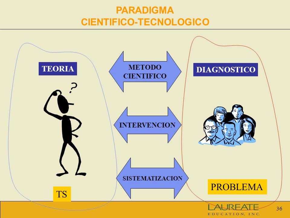 36 PARADIGMA CIENTIFICO-TECNOLOGICO METODO CIENTIFICO TEORIA DIAGNOSTICO TS PROBLEMA INTERVENCION SISTEMATIZACION