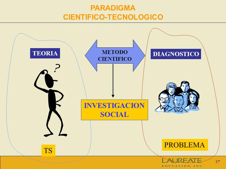 37 METODO CIENTIFICO TEORIA DIAGNOSTICO TS PROBLEMA INVESTIGACION SOCIAL PARADIGMA CIENTIFICO-TECNOLOGICO