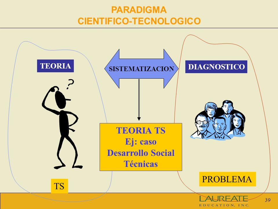 39 SISTEMATIZACION TEORIA DIAGNOSTICO TS PROBLEMA TEORIA TS Ej: caso Desarrollo Social Técnicas PARADIGMA CIENTIFICO-TECNOLOGICO