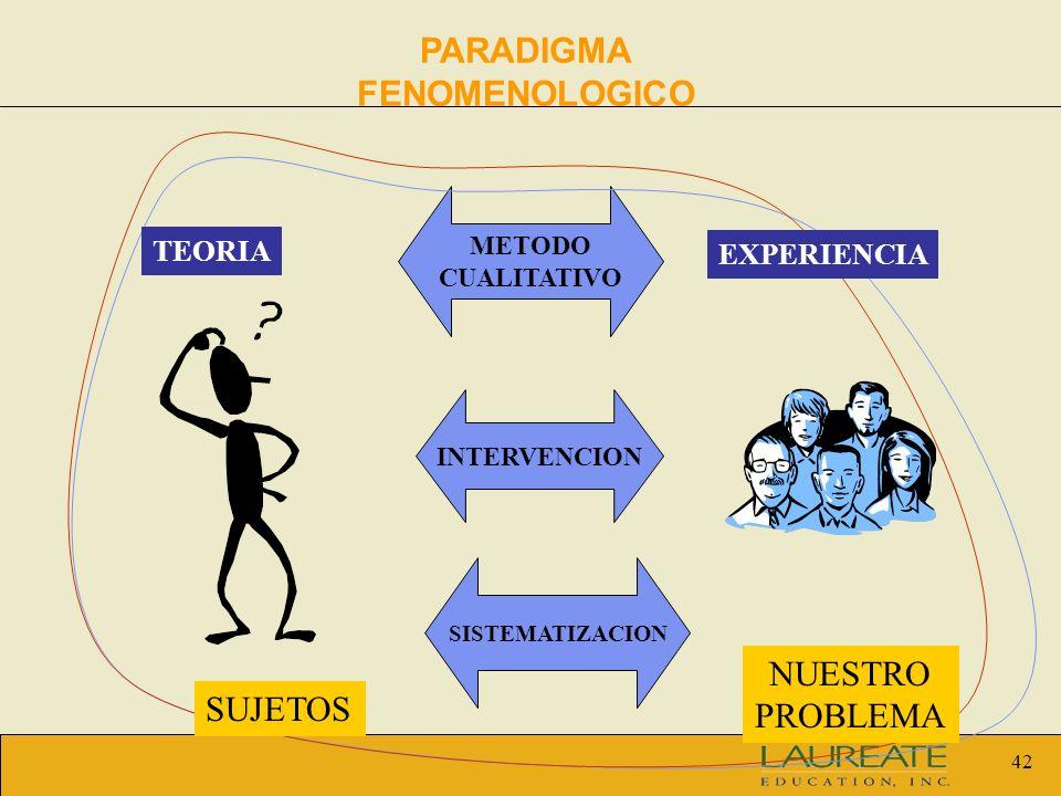 42 METODO CUALITATIVO TEORIA EXPERIENCIA SUJETOS NUESTRO PROBLEMA INTERVENCION SISTEMATIZACION PARADIGMA FENOMENOLOGICO