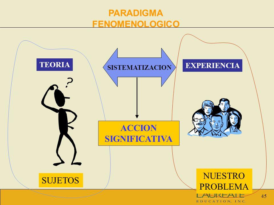 45 SISTEMATIZACION TEORIA EXPERIENCIA SUJETOS NUESTRO PROBLEMA ACCION SIGNIFICATIVA PARADIGMA FENOMENOLOGICO