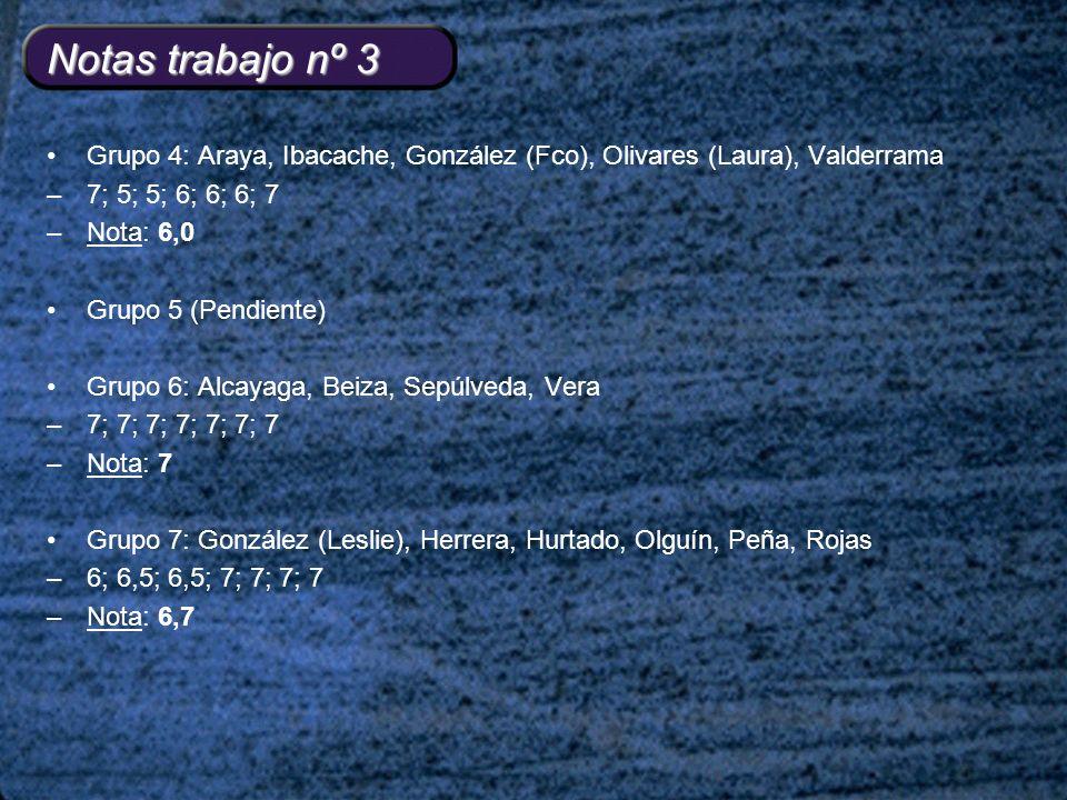 Notas trabajo nº 3 Grupo 4: Araya, Ibacache, González (Fco), Olivares (Laura), Valderrama –7; 5; 5; 6; 6; 6; 7 –Nota: 6,0 Grupo 5 (Pendiente) Grupo 6: Alcayaga, Beiza, Sepúlveda, Vera –7; 7; 7; 7; 7; 7; 7 –Nota: 7 Grupo 7: González (Leslie), Herrera, Hurtado, Olguín, Peña, Rojas –6; 6,5; 6,5; 7; 7; 7; 7 –Nota: 6,7