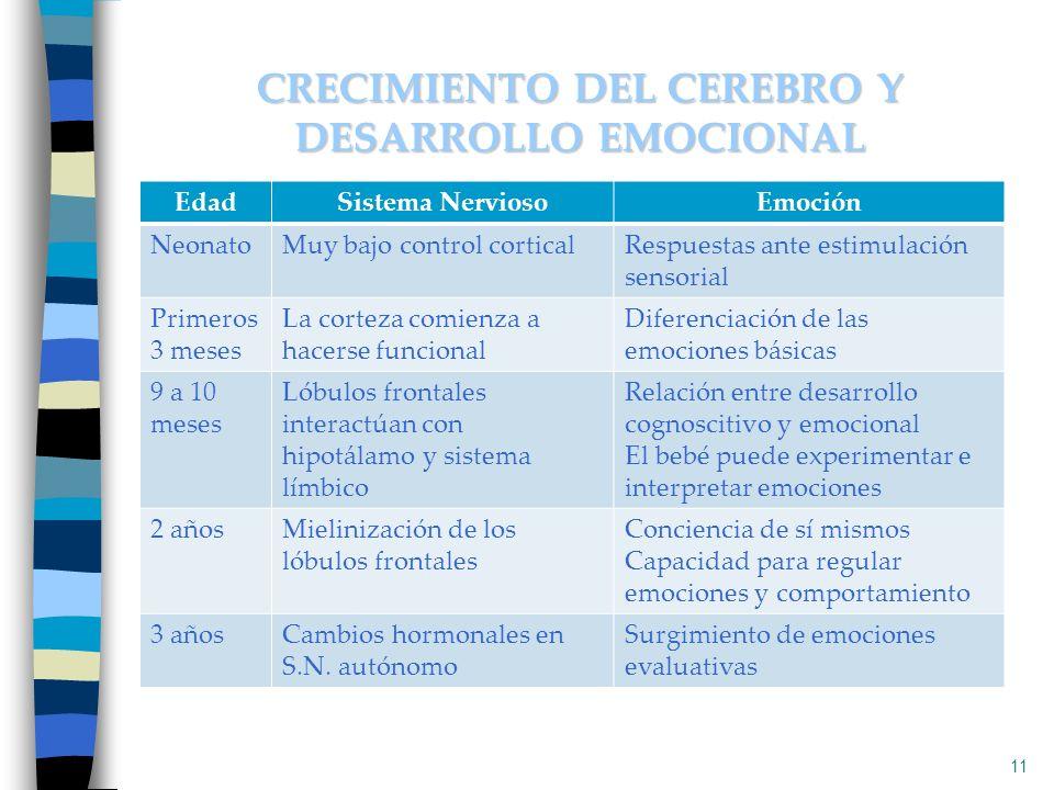 11 CRECIMIENTO DEL CEREBRO Y DESARROLLO EMOCIONAL EdadSistema NerviosoEmoción NeonatoMuy bajo control corticalRespuestas ante estimulación sensorial P