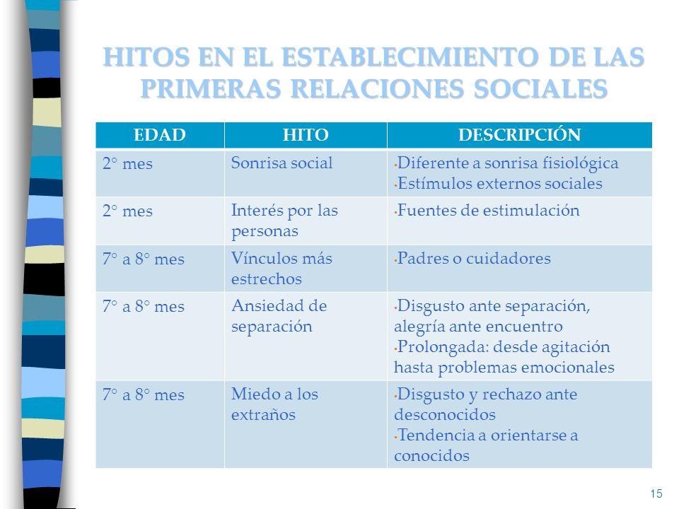 15 HITOS EN EL ESTABLECIMIENTO DE LAS PRIMERAS RELACIONES SOCIALES EDADHITODESCRIPCIÓN 2° mesSonrisa social Diferente a sonrisa fisiológica Estímulos