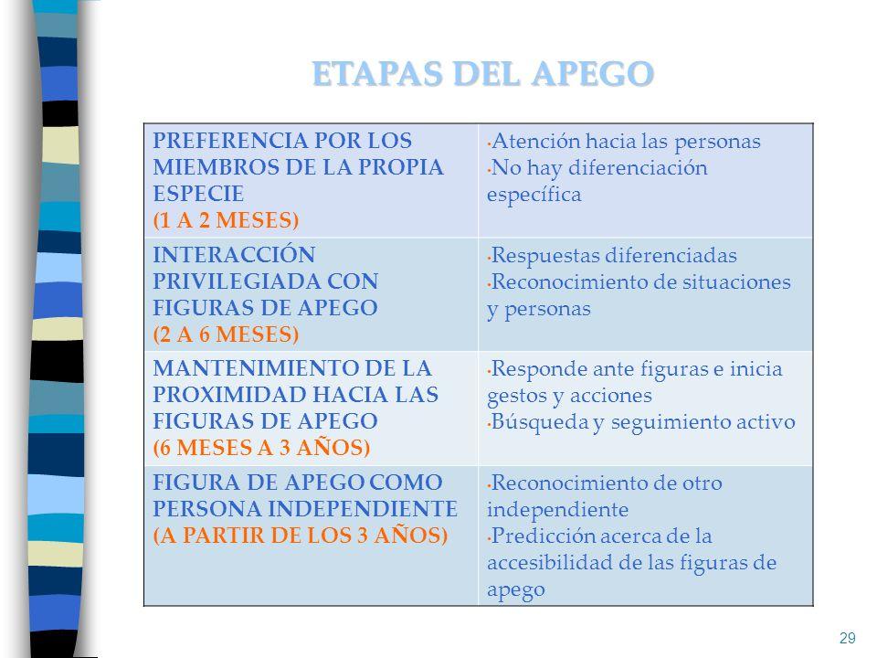 29 ETAPAS DEL APEGO PREFERENCIA POR LOS MIEMBROS DE LA PROPIA ESPECIE (1 A 2 MESES) Atención hacia las personas No hay diferenciación específica INTER
