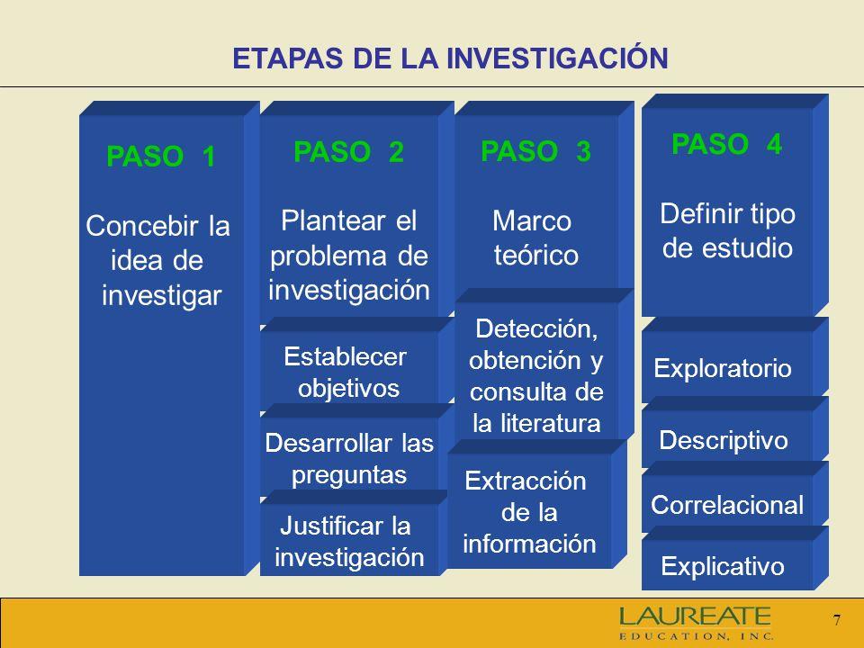 7 PASO 1 Concebir la idea de investigar PASO 2 Plantear el problema de investigación Establecer objetivos Desarrollar las preguntas Justificar la inve