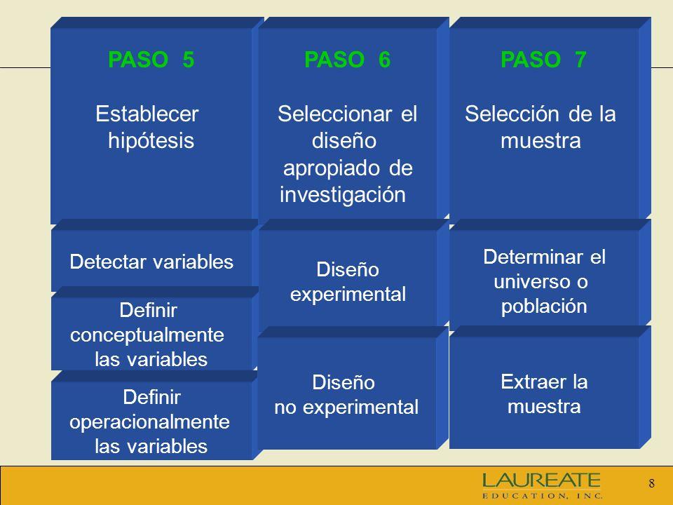 8 PASO 5 Establecer hipótesis Detectar variables Definir conceptualmente las variables Definir operacionalmente las variables PASO 6 Seleccionar el di