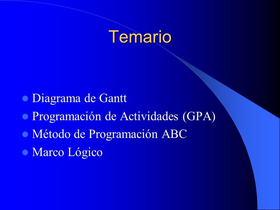 Temario Diagrama de Gantt Programación de Actividades (GPA) Método de Programación ABC Marco Lógico