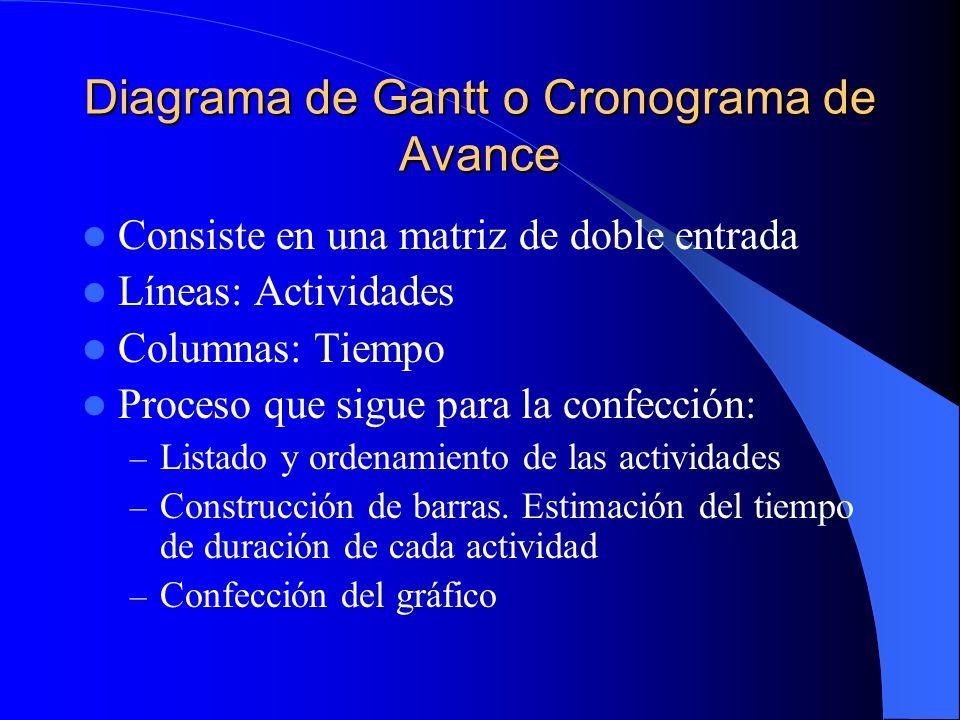 Diagrama de Gantt o Cronograma de Avance Consiste en una matriz de doble entrada Líneas: Actividades Columnas: Tiempo Proceso que sigue para la confec