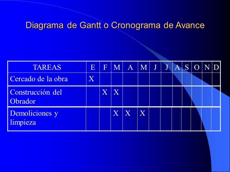 Diagrama de Gantt o Cronograma de Avance TAREASEFMAMJJASOND Cercado de la obraX Construcción del Obrador XX Demoliciones y limpieza XXX