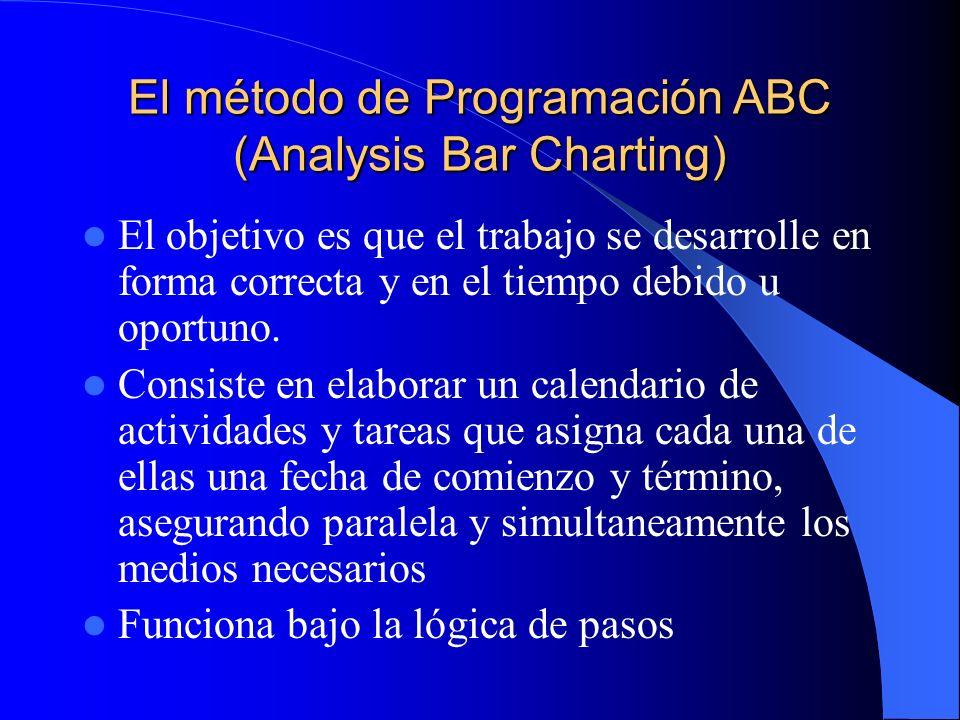 El método de Programación ABC (Analysis Bar Charting) El objetivo es que el trabajo se desarrolle en forma correcta y en el tiempo debido u oportuno.