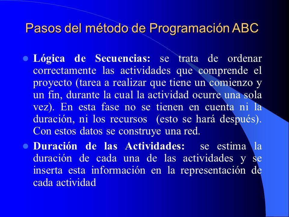 Pasos del método de Programación ABC Lógica de Secuencias: se trata de ordenar correctamente las actividades que comprende el proyecto (tarea a realiz