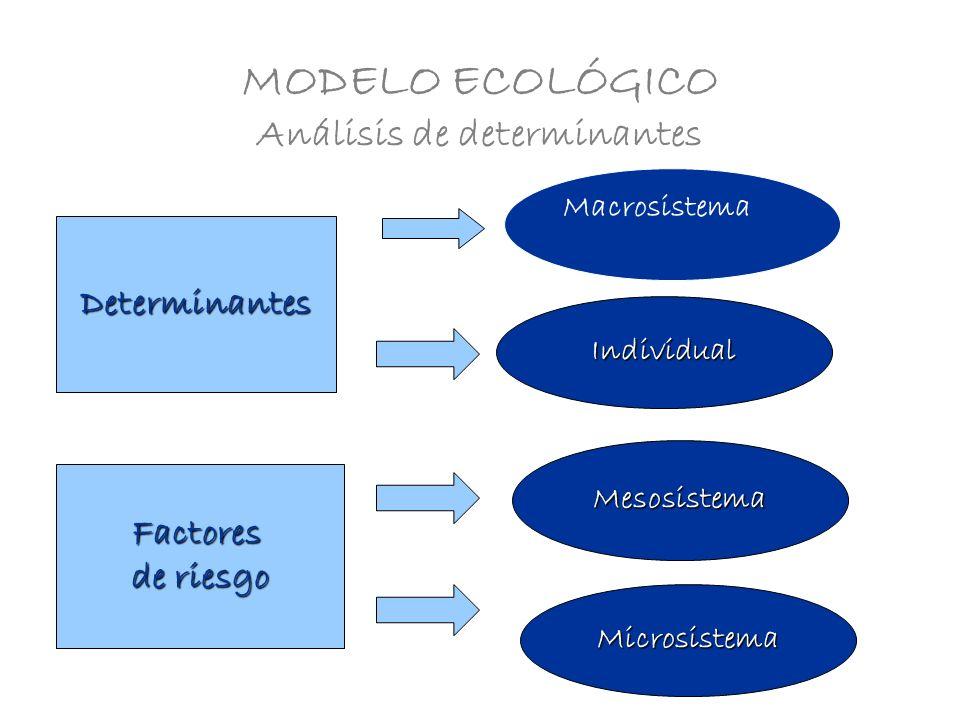 MODELO ECOLÓGICO Análisis de determinantes Determinantes Factores de riesgo Individual Macrosistema Mesosistema Microsistema