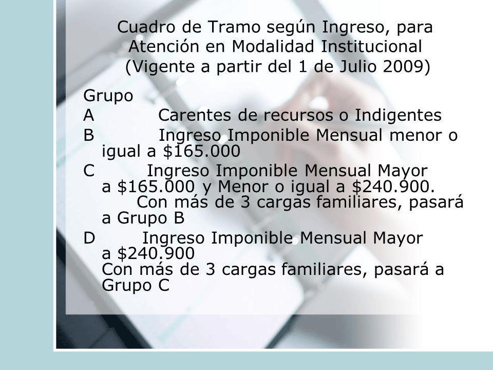 Cuadro de Tramo según Ingreso, para Atención en Modalidad Institucional (Vigente a partir del 1 de Julio 2009) Grupo A Carentes de recursos o Indigent