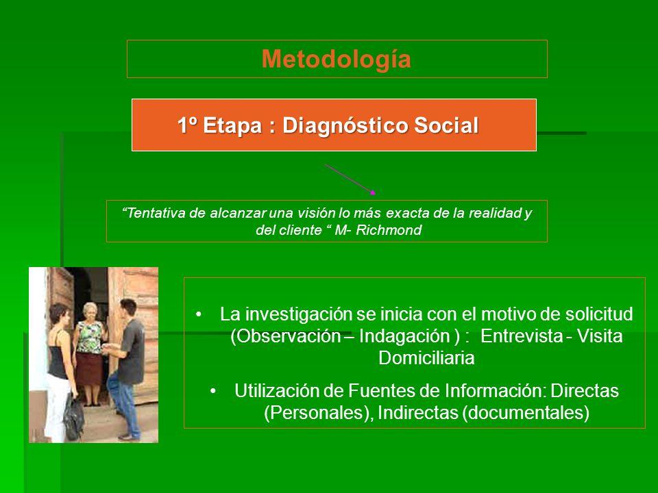 1º Etapa : Diagnóstico Social Metodología Tentativa de alcanzar una visión lo más exacta de la realidad y del cliente M- Richmond La investigación se