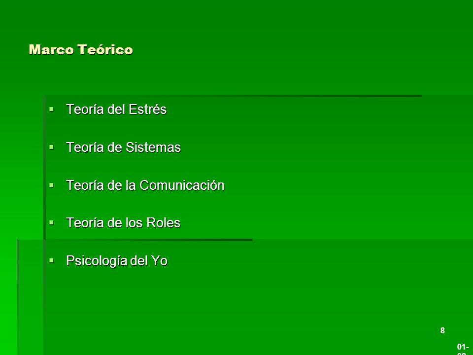 Marco Teórico Teoría del Estrés Teoría del Estrés Teoría de Sistemas Teoría de Sistemas Teoría de la Comunicación Teoría de la Comunicación Teoría de