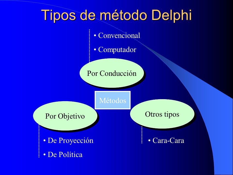 Tipos de método Delphi Por Objetivo Por Conducción Otros tipos Métodos De Proyección De Política Convencional Computador Cara-Cara