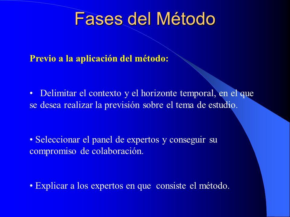 Fases del Método Previo a la aplicación del método: Delimitar el contexto y el horizonte temporal, en el que se desea realizar la previsión sobre el t