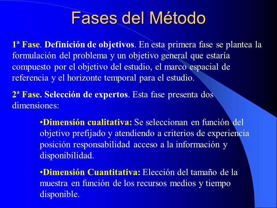 Fases del Método 1ª Fase. Definición de objetivos. En esta primera fase se plantea la formulación del problema y un objetivo general que estaría compu