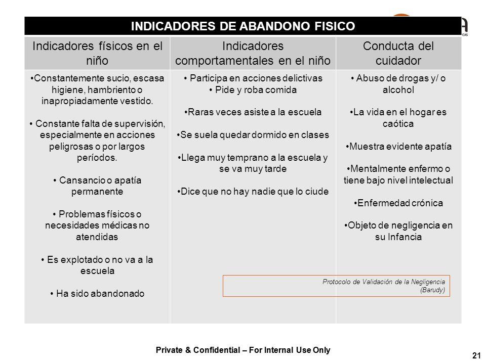 Private & Confidential – For Internal Use Only 21 INDICADORES DE ABANDONO FISICO Indicadores físicos en el niño Indicadores comportamentales en el niñ