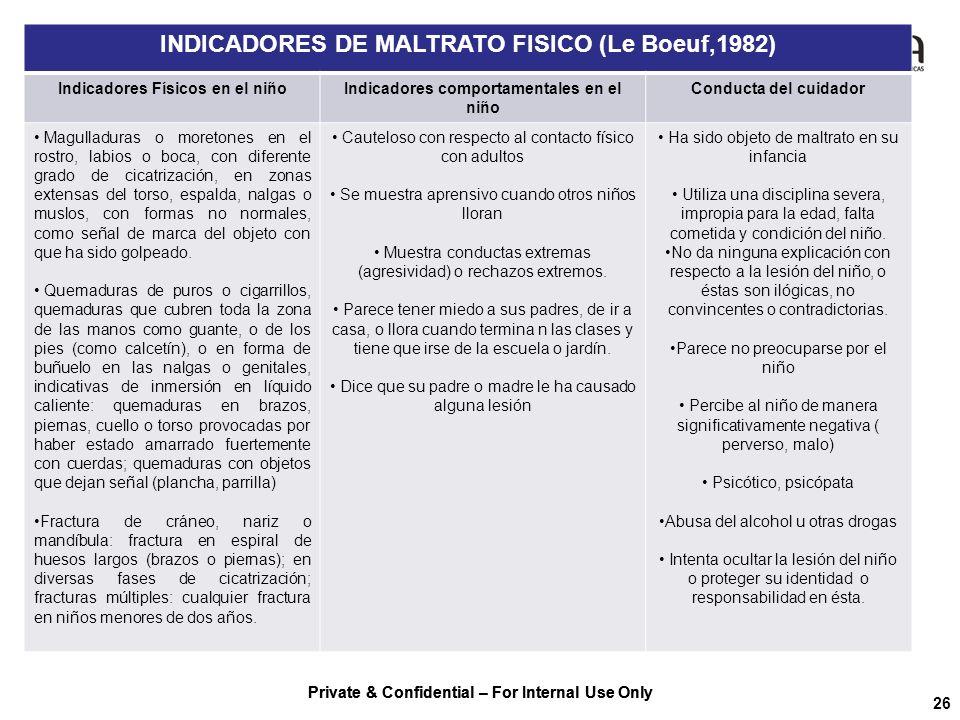 Private & Confidential – For Internal Use Only 26 INDICADORES DE MALTRATO FISICO (Le Boeuf,1982) Indicadores Físicos en el niñoIndicadores comportamen