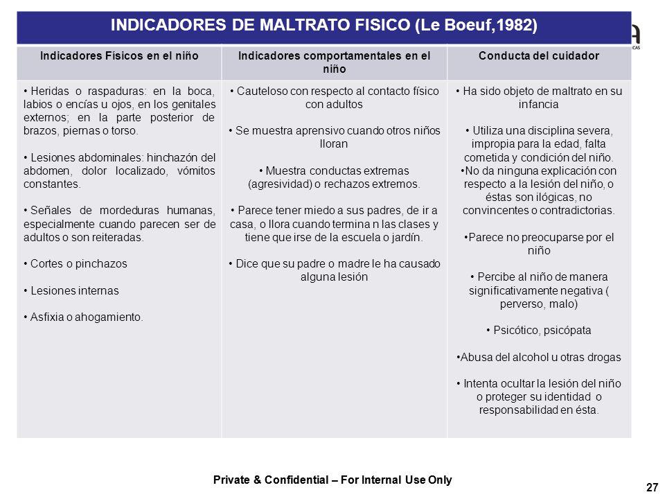 Private & Confidential – For Internal Use Only 27 INDICADORES DE MALTRATO FISICO (Le Boeuf,1982) Indicadores Físicos en el niñoIndicadores comportamen