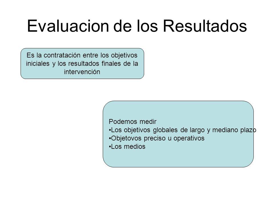 Evaluacion de los Resultados Es la contratación entre los objetivos iniciales y los resultados finales de la intervención Podemos medir Los objetivos