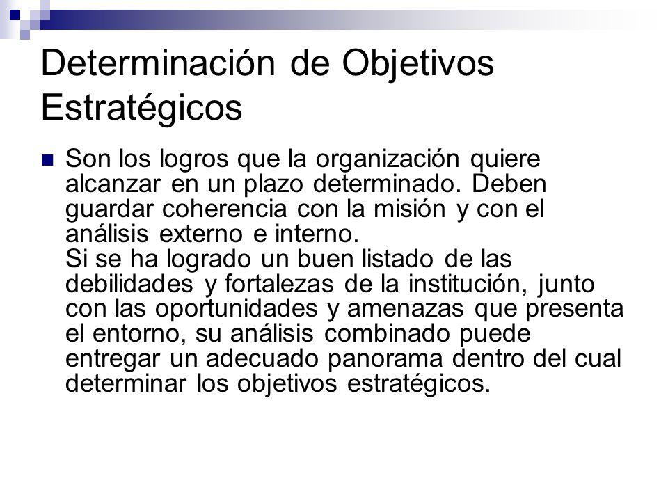 Determinación de Objetivos Estratégicos Son los logros que la organización quiere alcanzar en un plazo determinado. Deben guardar coherencia con la mi