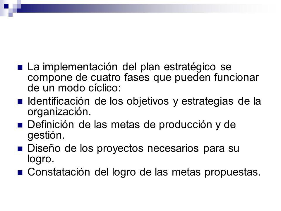 La implementación del plan estratégico se compone de cuatro fases que pueden funcionar de un modo cíclico: Identificación de los objetivos y estrategi