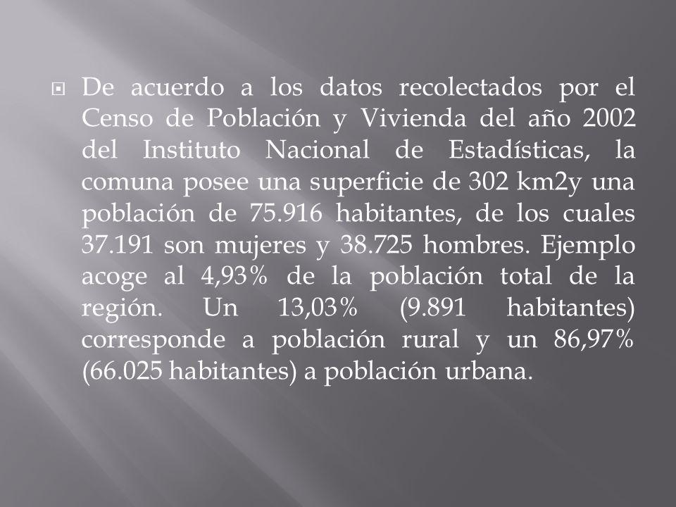 De acuerdo a los datos recolectados por el Censo de Población y Vivienda del año 2002 del Instituto Nacional de Estadísticas, la comuna posee una supe