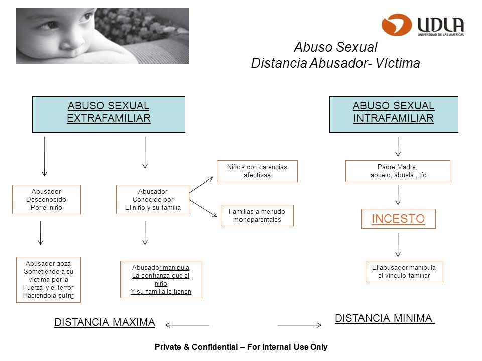 Private & Confidential – For Internal Use Only Agresividad y Violencia Agresividad Cualidad de supervivencia.